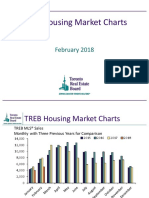 treb housing market charts-february 2018 optimized reduced