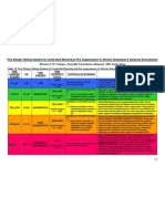 Fire management plan ODMP - Fire Danger Rating System