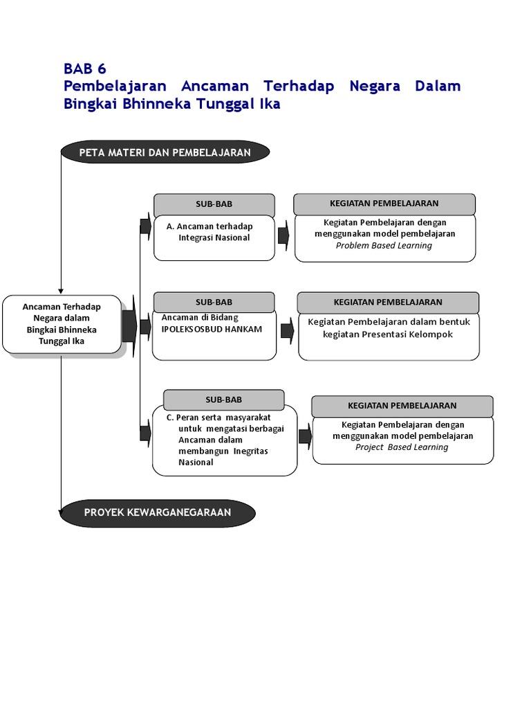 10 Bab 6 Mencegah Ancaman Terhadap Negara Dalam Bingkai Bhinneka