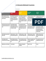 Copyright and Ethical Use of Information Multimedia Presentation Rubric