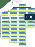 Struktur Organisasi Puskesmas Paloh