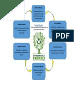 U1 Tarea - Conceptos Básicos Gestión Ambiental Desarrollada