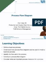 1.Process Flow Diagram