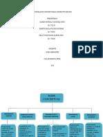 Corporacion Universitaria Uniminuto de Dios Saira Hernandez Mapa