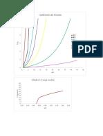 Graficas de Coeficientes de Fricción