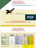 Tabel Penghitung Indeks Kualitas Air Dan Tingkat Kualitas Air