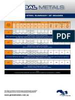 Stainless Steel Summary