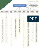 Mapa Conceptual Planeacion y Districbucion de Plantas Agroali
