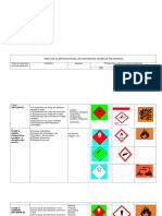 Tabla de Clasificación de Las Sustancias Químicas Peligrosas