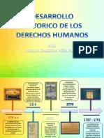 Linea Del Tiempo_DerechosHumanos