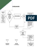 Flow Chart Prosedur Asuransi