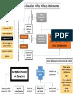 Flujograma Delitos sexuales.pdf