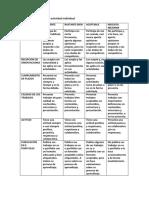 Rúbrica para evaluar actividades individuales