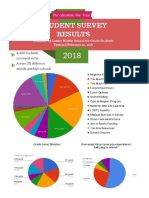 infographic of student survey results- updated 2