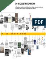 lineadeltiemposistemasoperativos-130919213935-phpapp02