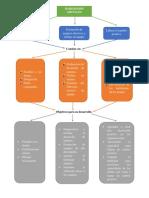 Mapa conceptual habilidades gerenciales.docx