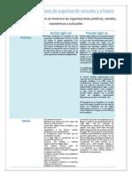 Tipos de Organización Actuales y a Futuro