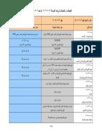 التعديلات و التحديثات في كود الخرسانة 203-2017 عن كود 203-2007