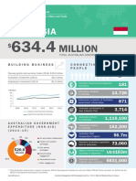 Bilateral Relationship at a Glance Indonesia(1)