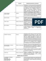Lista y Nota Procesamiento Proces