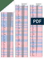 2015-2016 Legislative Sessions Bill Count