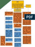 Mapa Conceptual Taller de Contextualizacion 2..