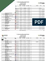 EWS Round 1 Lo Barnechea Montenbaik Enduro Day 1 Results