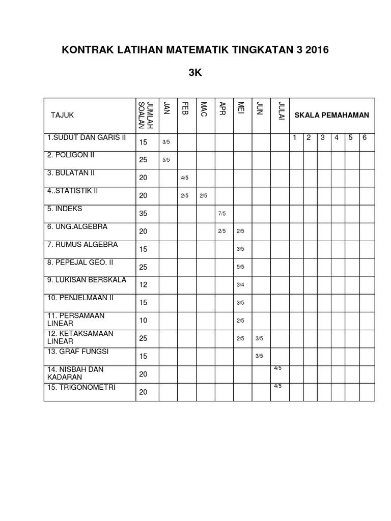 Kontrak Latihan Matematik Tingkatan 3 2017