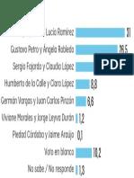Intención de voto BOGOTA-RESTO Cuarta Encuesta