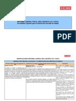 Analisis Comparativo Reforma Laboral Rdl 10 2010