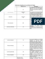 Tabla de Las Prestaciones Otorgadas Por La Ley Federal Del Trabajo
