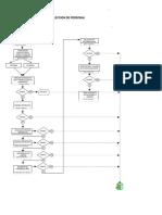 Diagrama de Reclutamiento