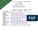 Tabla Especificaciones Unidades 1 Leng y Mat