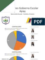 Resultados 2018 Contraloría y Personería