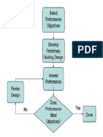Simplified Diagram of the Performance Based Seismic Design Procedure
