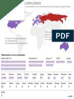 Diplomáticos rusos expulsados