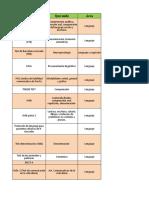 Protocolos Evaluacio n
