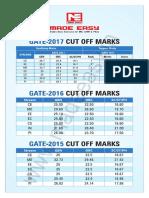 GATE Cutoff Marks 36