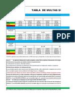 Tabla de Multas Sunafil Ley 30222 Con Las Infracciones Sst (1)