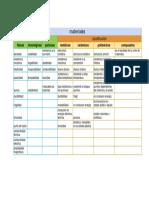 Cuadro Comparativo de Las Propiedades vs La Clasificación de Los Materiales.