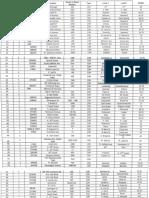 Sidewalk capital improvement master list