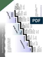 Sanctification Process Chart