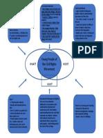convergence chart draft 2