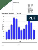 Gráfica Precipitación Promedio Mensual Multianual
