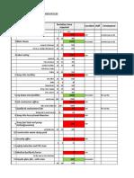 Male Facilities & Equipment List
