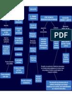 Mapa Conceptual - Educación - Octavi Fullat - Aclaración Semántica