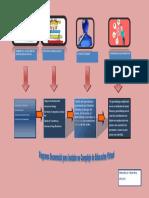 Diagrama secuencial para instalar un Centro de Educacion Virtual