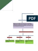 Mapa Conceptual tipos de diseño de investigación