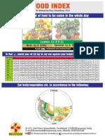 Food Index Chart