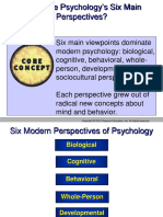 Various Perspective of Psychology